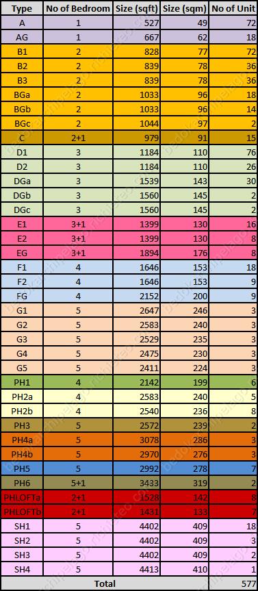 Unit Type Summary